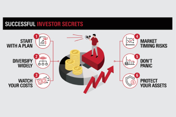 Successful Investor Secrets